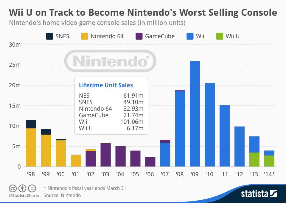Verkaufszahlen der Generationen vor der Nintendo Switch