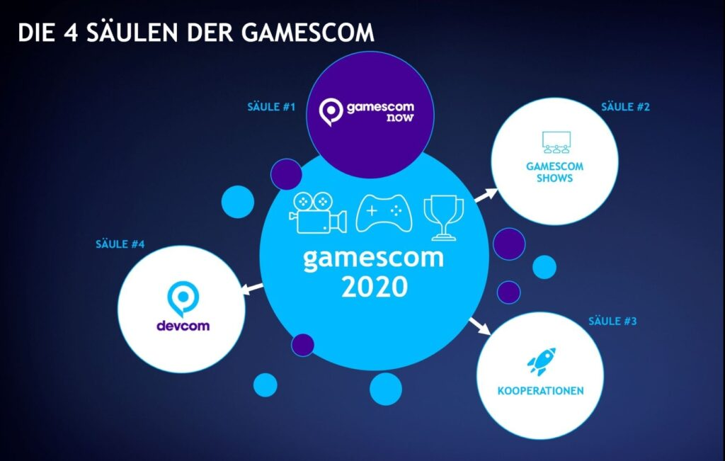 Das Bild zeigt das Konzept zu den vier Säulen der Gamescom.